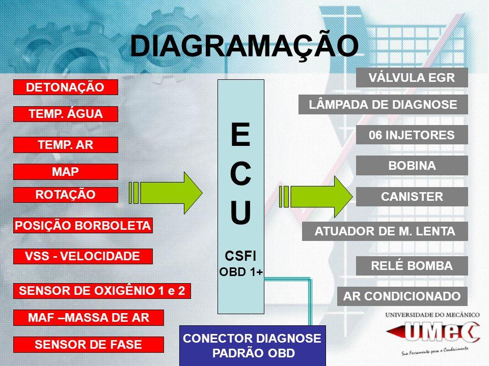 E C U DIAGRAMAÇÃO CSFI VÁLVULA EGR DETONAÇÃO LÂMPADA DE DIAGNOSE