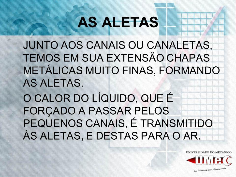 AS ALETAS JUNTO AOS CANAIS OU CANALETAS, TEMOS EM SUA EXTENSÃO CHAPAS METÁLICAS MUITO FINAS, FORMANDO AS ALETAS.
