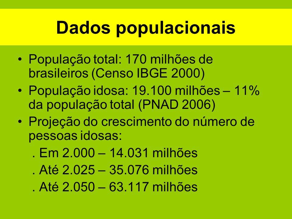 Dados populacionais População total: 170 milhões de brasileiros (Censo IBGE 2000)