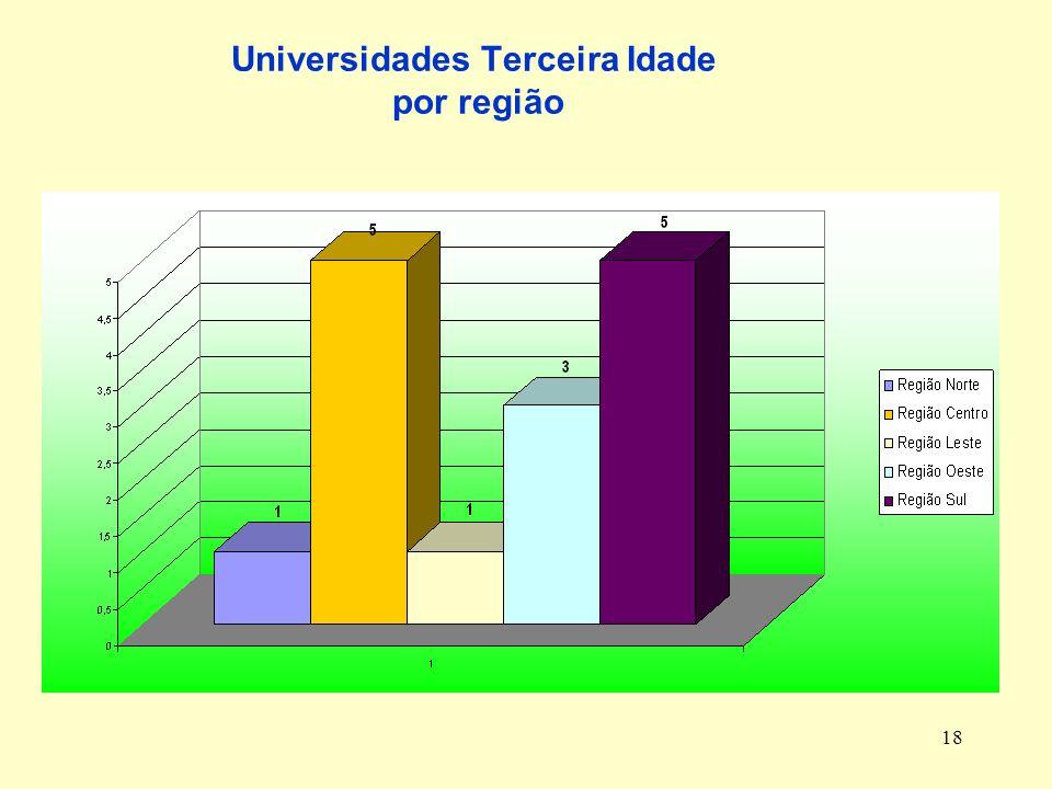 Universidades Terceira Idade por região