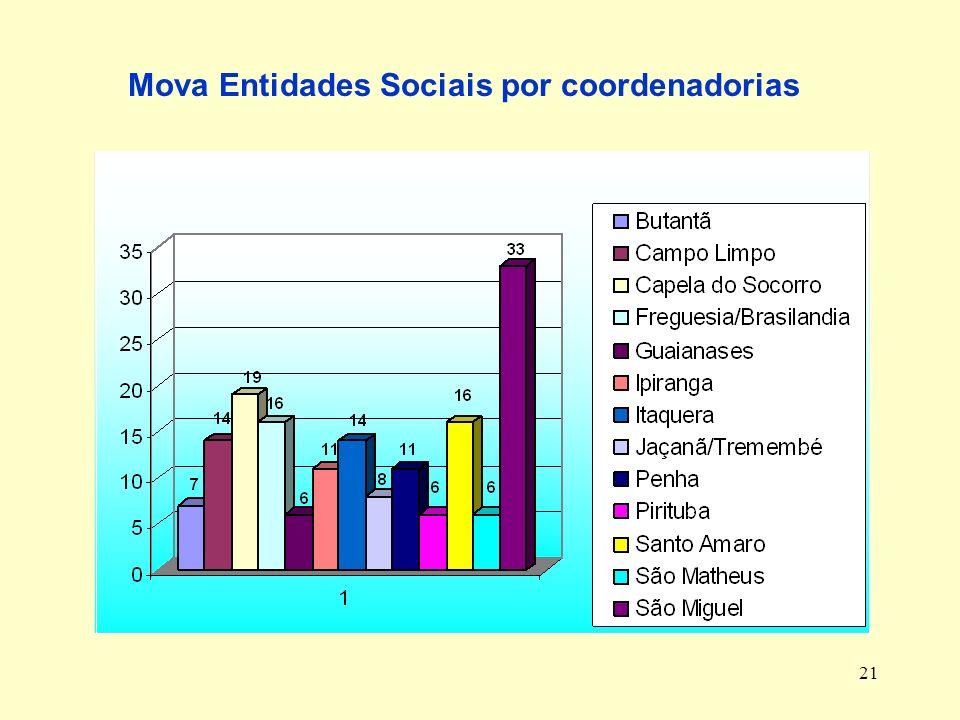 Mova Entidades Sociais por coordenadorias