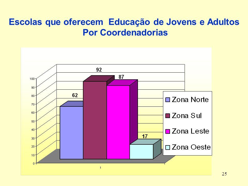 Escolas que oferecem Educação de Jovens e Adultos Por Coordenadorias