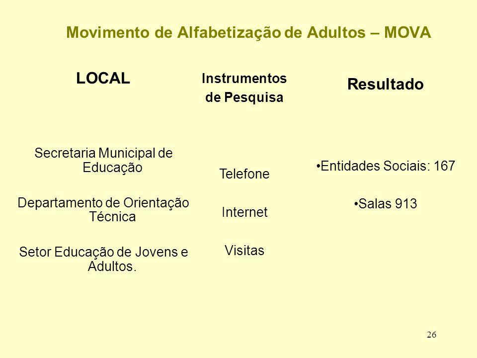 Movimento de Alfabetização de Adultos – MOVA