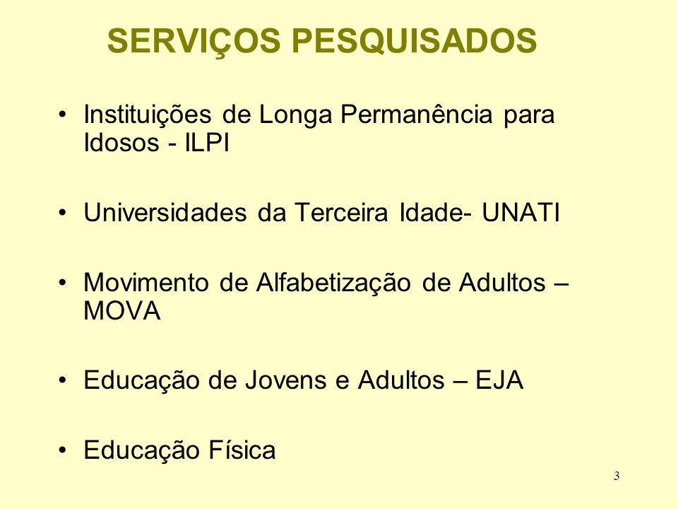 SERVIÇOS PESQUISADOS Instituições de Longa Permanência para Idosos - ILPI. Universidades da Terceira Idade- UNATI.