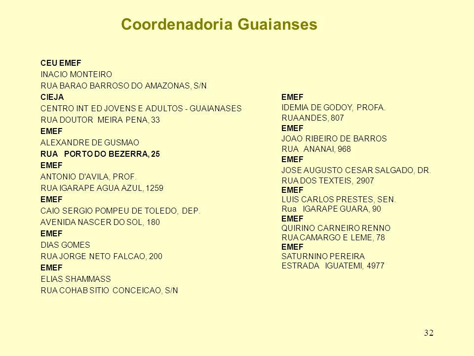 Coordenadoria Guaianses