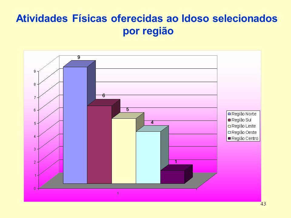 Atividades Físicas oferecidas ao Idoso selecionados por região