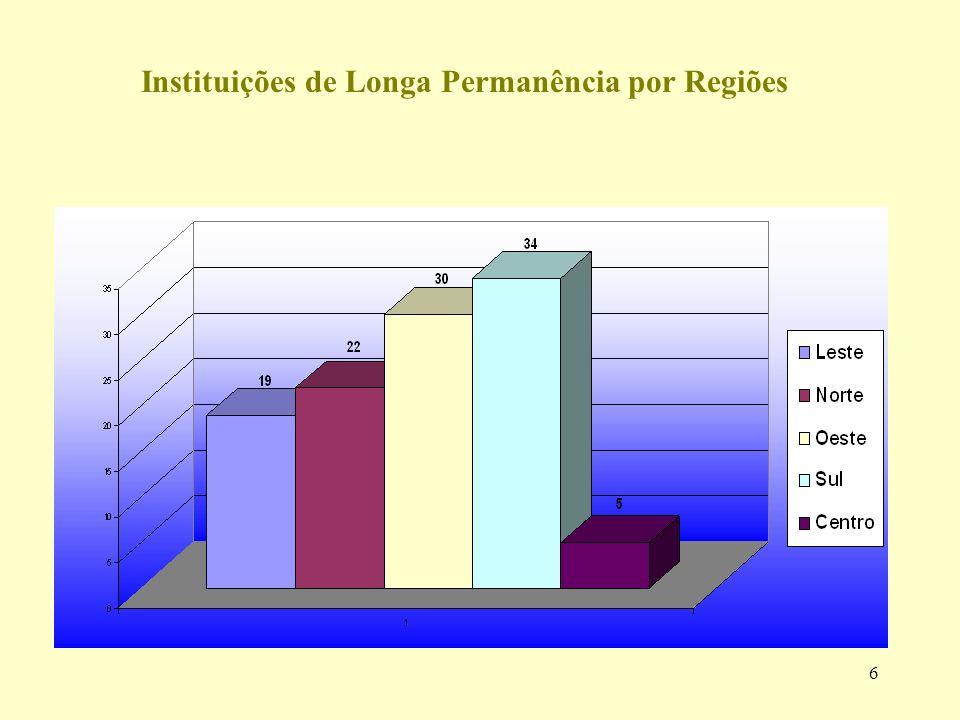 Instituições de Longa Permanência por Regiões