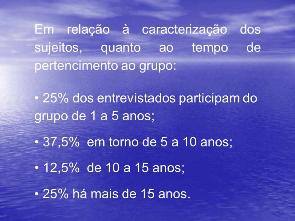 Em relação à caracterização dos sujeitos, quanto ao tempo de pertencimento ao grupo: