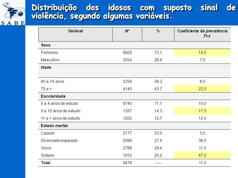 Coeficiente de prevalência (‰)