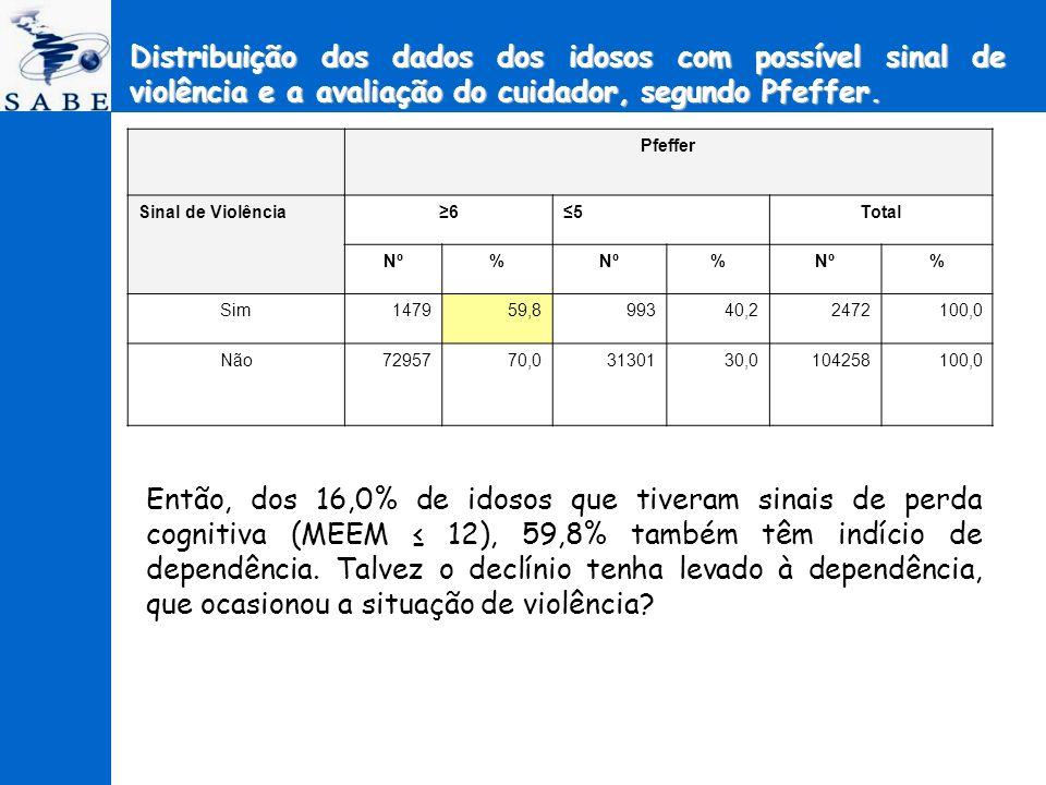 Distribuição dos dados dos idosos com possível sinal de violência e a avaliação do cuidador, segundo Pfeffer.