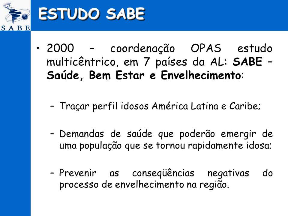 ESTUDO SABE 2000 – coordenação OPAS estudo multicêntrico, em 7 países da AL: SABE – Saúde, Bem Estar e Envelhecimento: