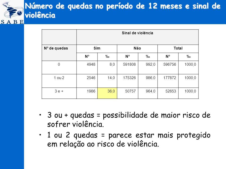 Número de quedas no período de 12 meses e sinal de violência