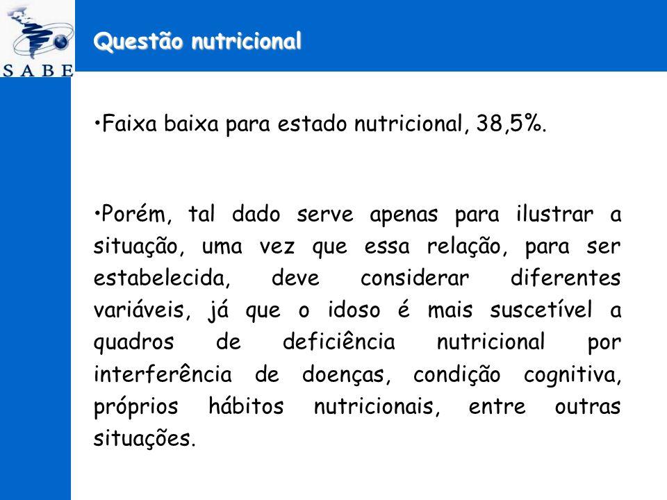 Questão nutricional Faixa baixa para estado nutricional, 38,5%.