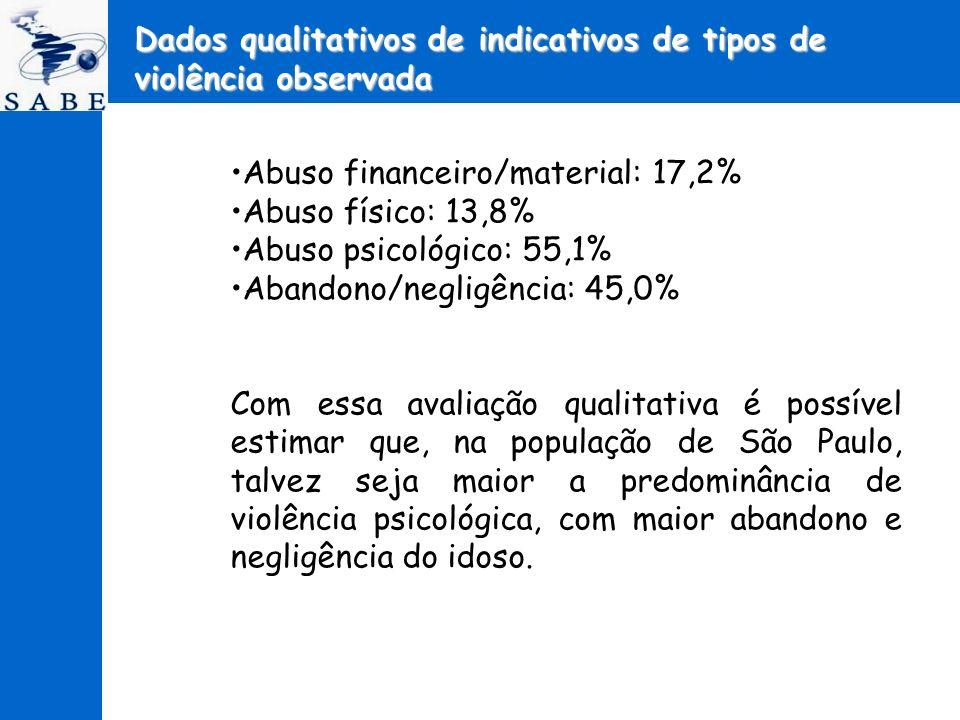 Dados qualitativos de indicativos de tipos de violência observada