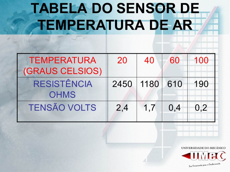 TABELA DO SENSOR DE TEMPERATURA DE AR