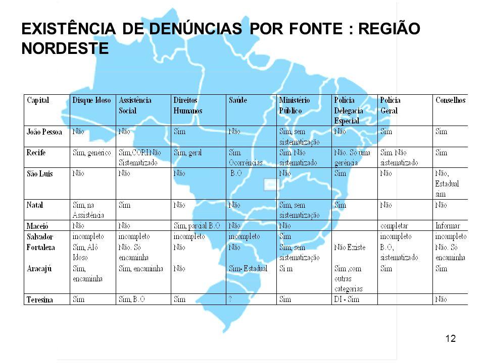 EXISTÊNCIA DE DENÚNCIAS POR FONTE : REGIÃO NORDESTE