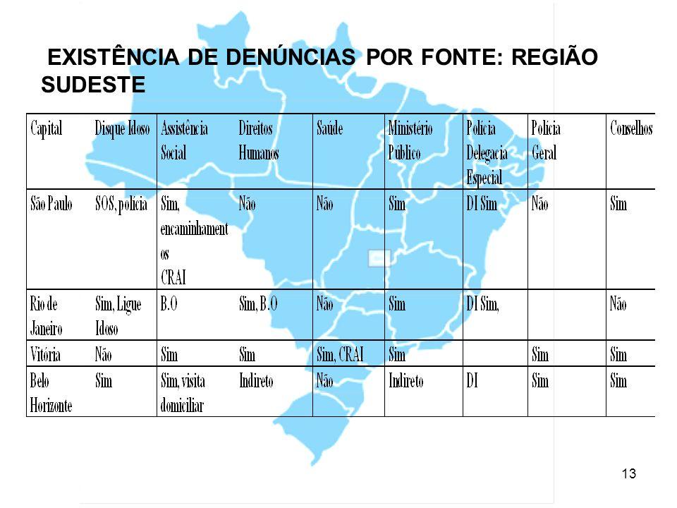EXISTÊNCIA DE DENÚNCIAS POR FONTE: REGIÃO SUDESTE