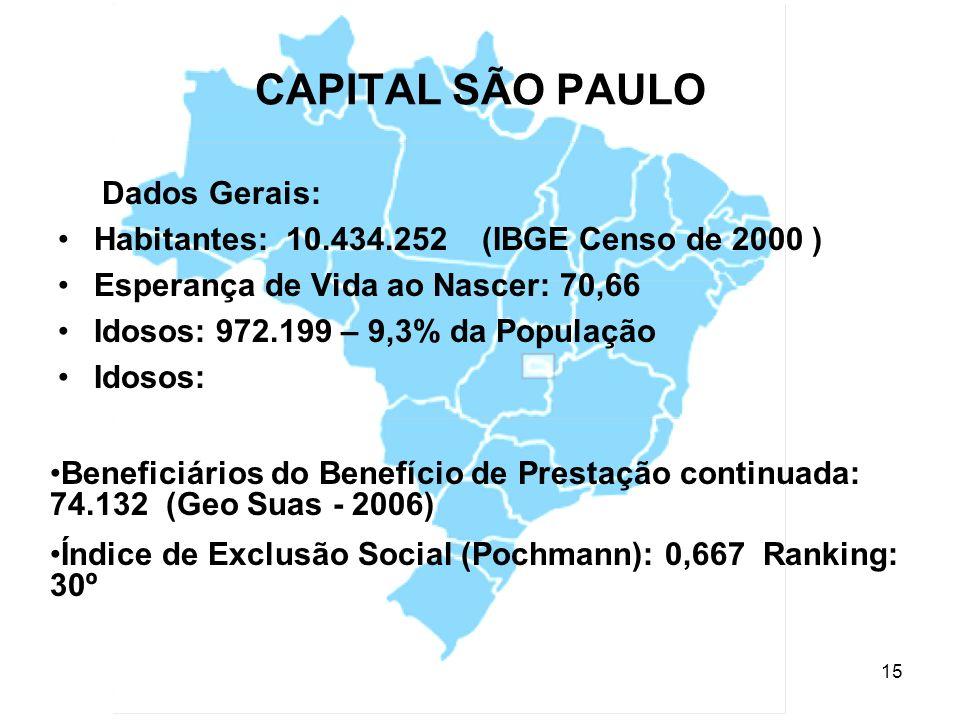 CAPITAL SÃO PAULO Dados Gerais: