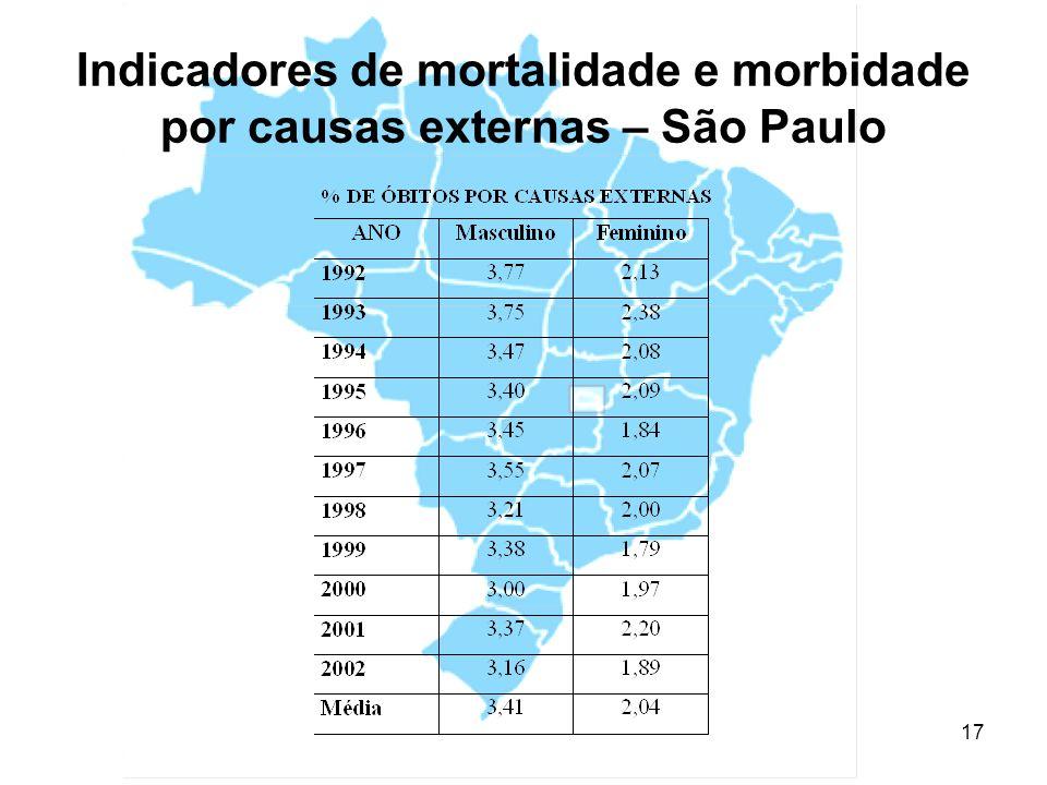 Indicadores de mortalidade e morbidade por causas externas – São Paulo