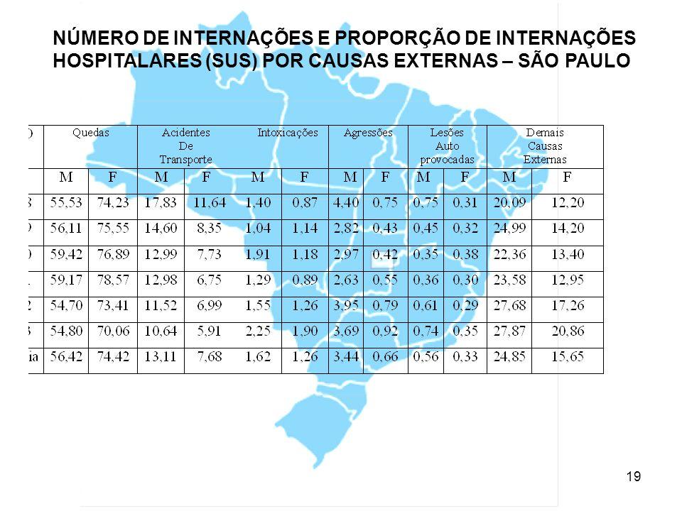 NÚMERO DE INTERNAÇÕES E PROPORÇÃO DE INTERNAÇÕES HOSPITALARES (SUS) POR CAUSAS EXTERNAS – SÃO PAULO