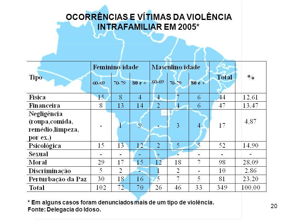 OCORRÊNCIAS E VÍTIMAS DA VIOLÊNCIA