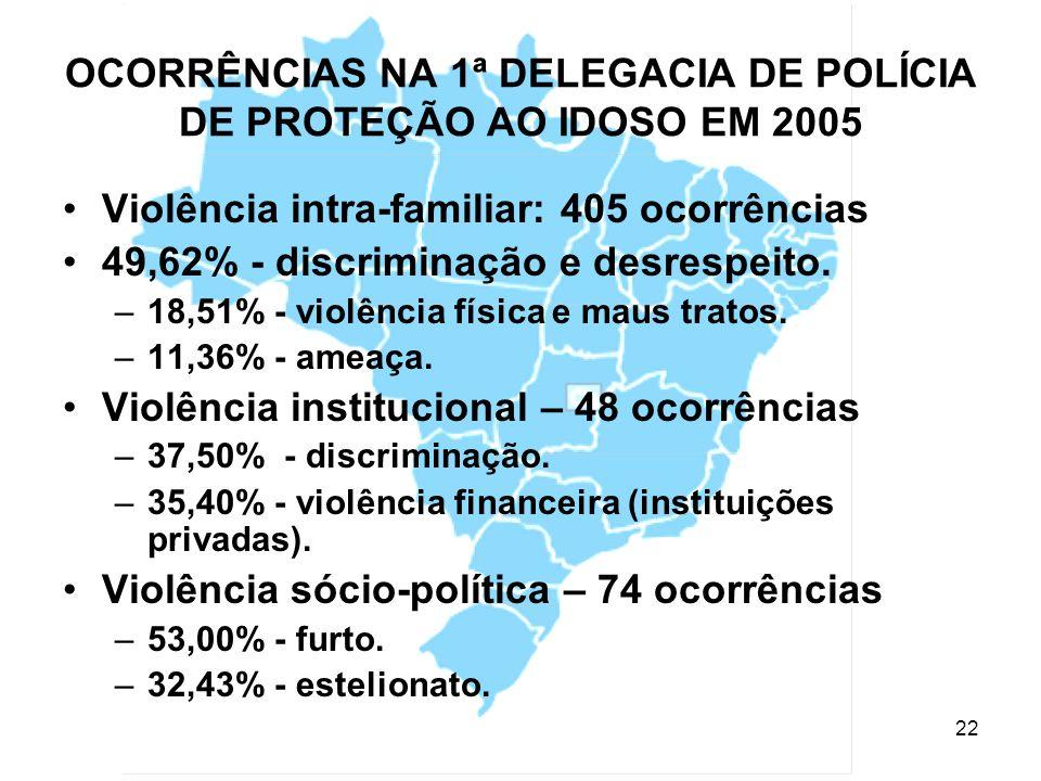 OCORRÊNCIAS NA 1ª DELEGACIA DE POLÍCIA DE PROTEÇÃO AO IDOSO EM 2005