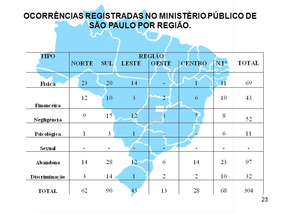 OCORRÊNCIAS REGISTRADAS NO MINISTÉRIO PÚBLICO DE