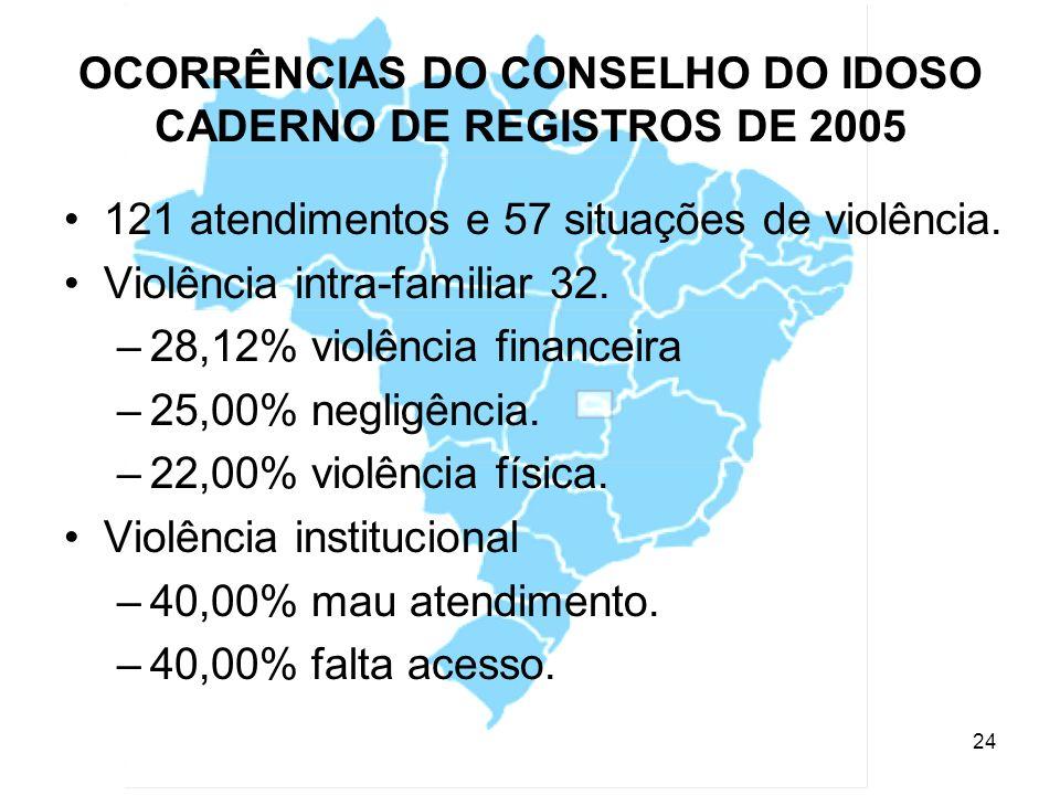 OCORRÊNCIAS DO CONSELHO DO IDOSO CADERNO DE REGISTROS DE 2005