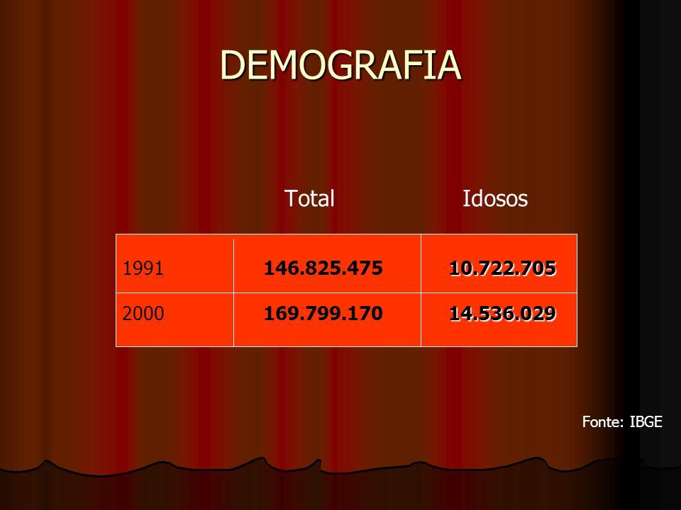 DEMOGRAFIA Total Idosos 1991 146.825.475 10.722.705