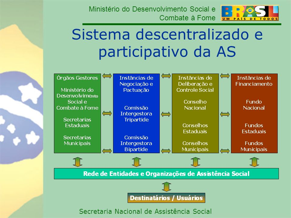 Sistema descentralizado e participativo da AS