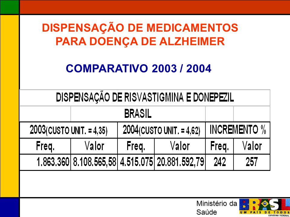 DISPENSAÇÃO DE MEDICAMENTOS PARA DOENÇA DE ALZHEIMER