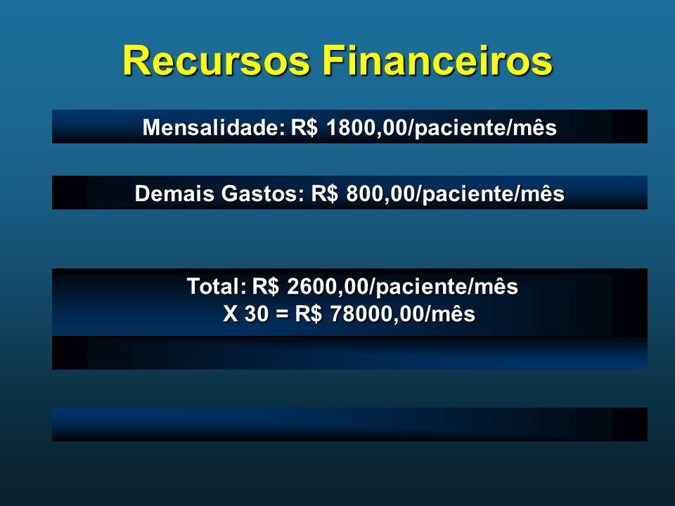 Recursos Financeiros Mensalidade: R$ 1800,00/paciente/mês