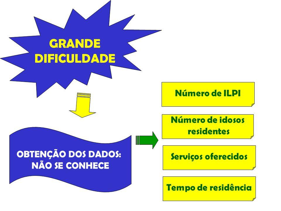 GRANDE DIFICULDADE Número de ILPI Número de idosos residentes
