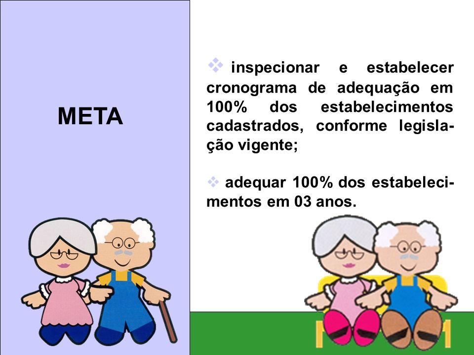Meta: inspecionar e estabelecer cronograma de adequação em 100% dos estabelecimentos cadastrados, conforme legisla- ção vigente;