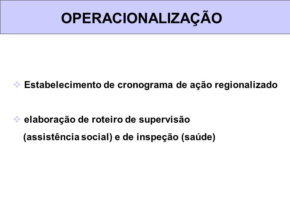 OPERACIONALIZAÇÃO Estabelecimento de cronograma de ação regionalizado