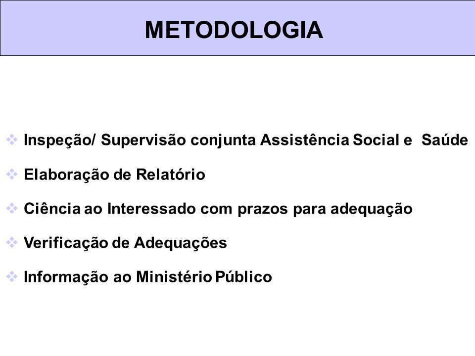 METODOLOGIA Inspeção/ Supervisão conjunta Assistência Social e Saúde