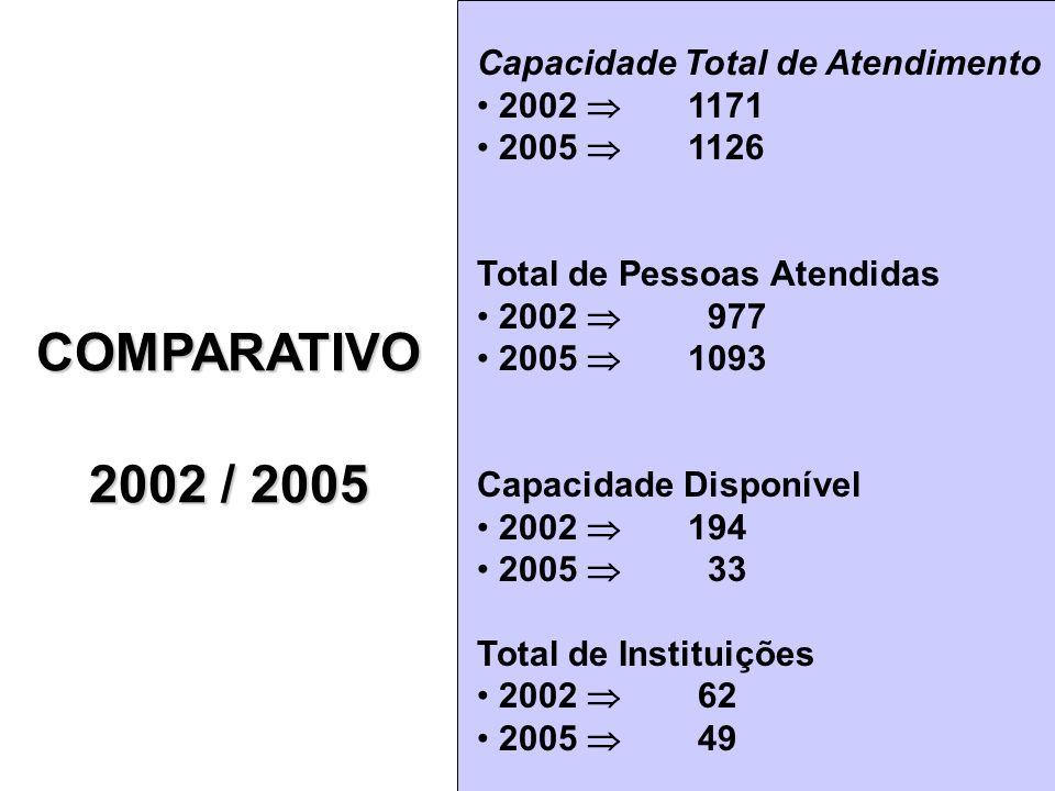 COMPARATIVO 2002 / 2005 Capacidade Total de Atendimento 2002  1171