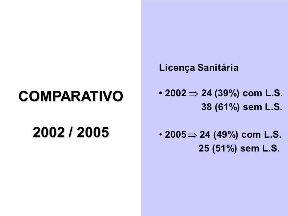 COMPARATIVO 2002 / 2005 Licença Sanitária • 2002  24 (39%) com L.S.