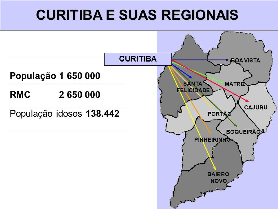 CURITIBA E SUAS REGIONAIS