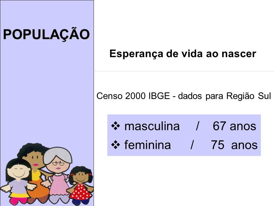POPULAÇÃO masculina / 67 anos feminina / 75 anos