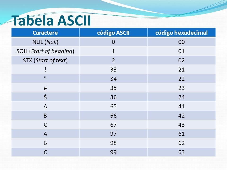 Tabela ASCII Caractere código ASCII código hexadecimal NUL (Null) 00
