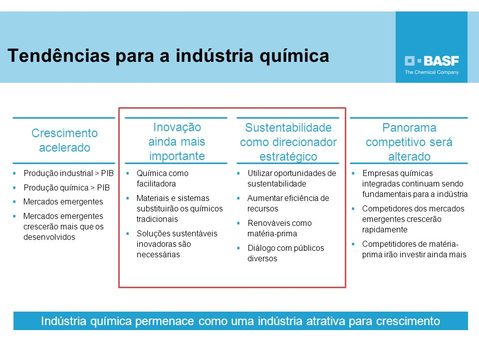 Tendências para a indústria química