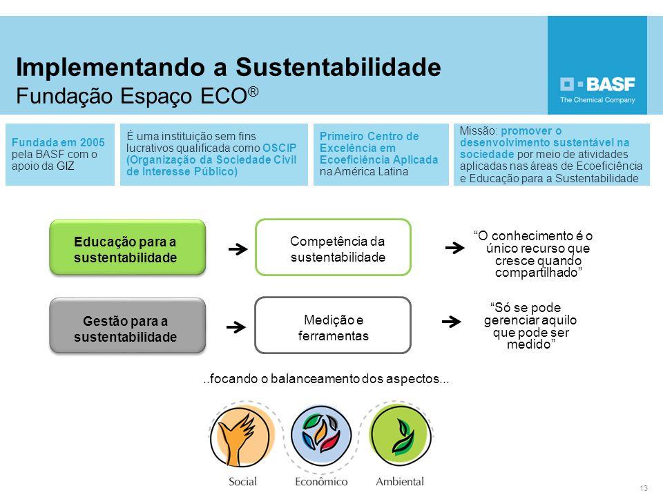 Implementando a Sustentabilidade Fundação Espaço ECO®