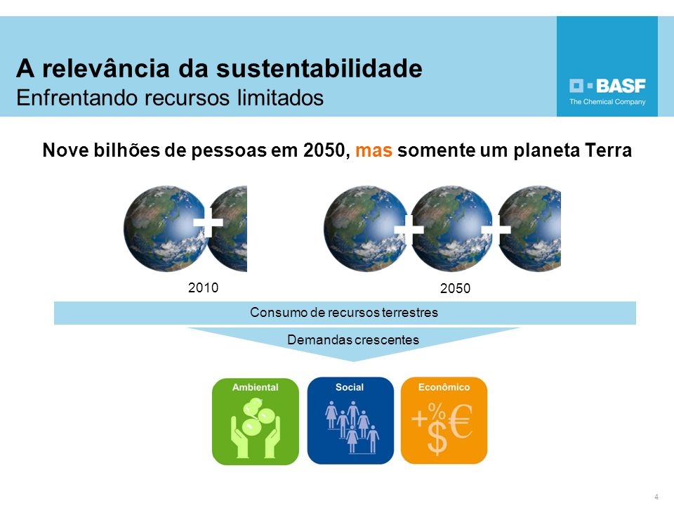 A relevância da sustentabilidade Enfrentando recursos limitados