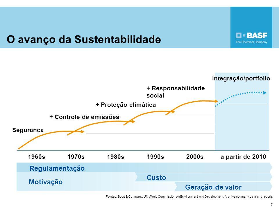 O avanço da Sustentabilidade