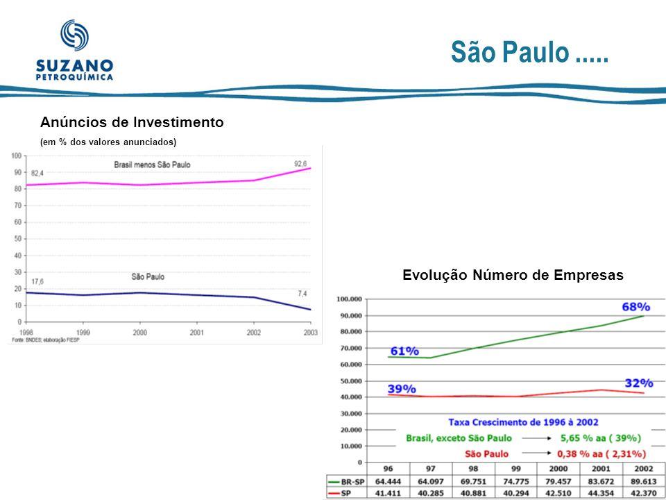 São Paulo ..... Anúncios de Investimento Evolução Número de Empresas