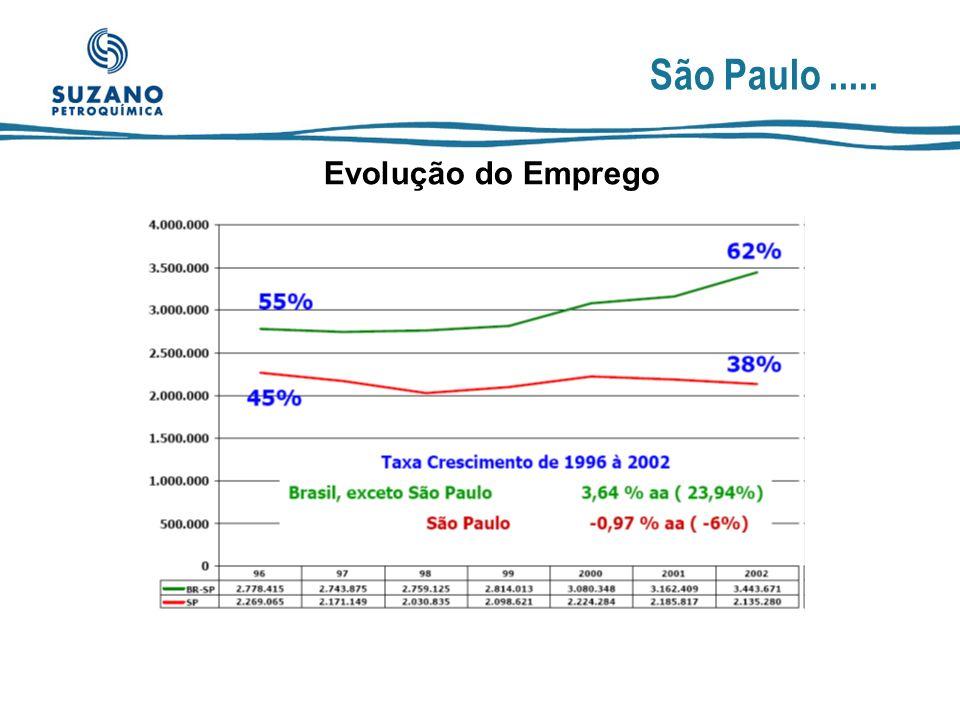 São Paulo ..... Evolução do Emprego