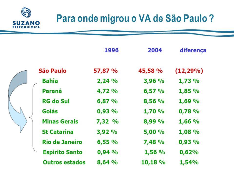 Para onde migrou o VA de São Paulo