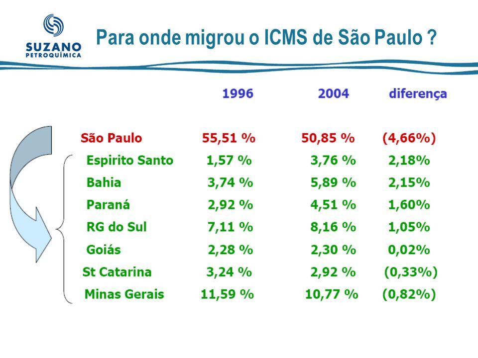 Para onde migrou o ICMS de São Paulo
