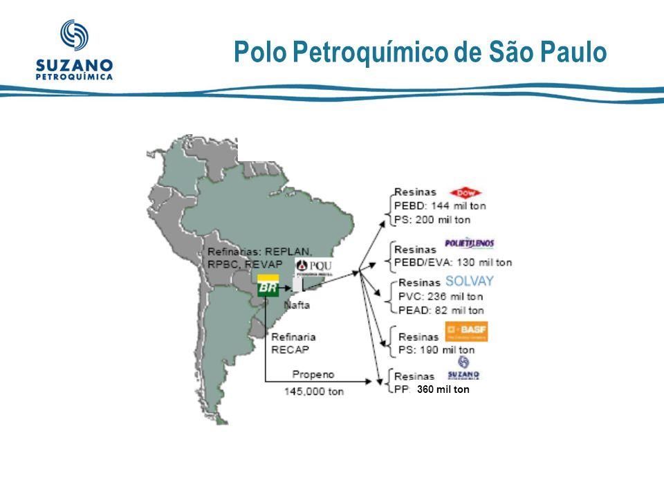 Polo Petroquímico de São Paulo